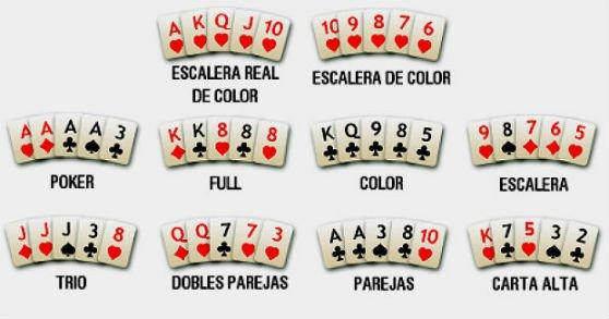 – Rangos de manos en el Poker