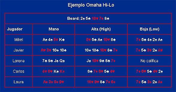 Ejemplo Omaha Hi-Low poker