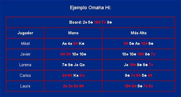 Ejemplo Omaha Poker