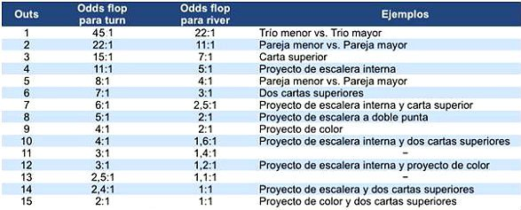Las odds y las outs, tabla...