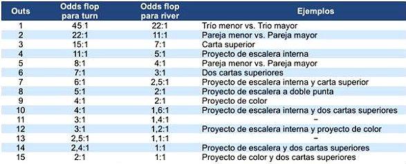 Las odds y las outs, tabla...