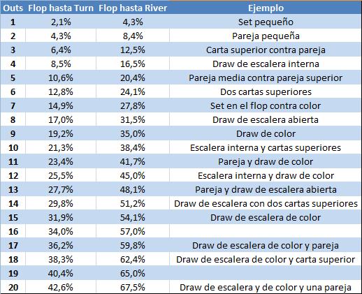 Estadística: las odds y las outs